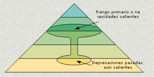 Teorías de Personalidad en Psicología: Abraham Maslow - Auto- actualización