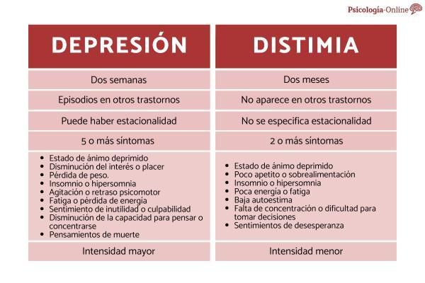 Diferencia entre distimia y depresión