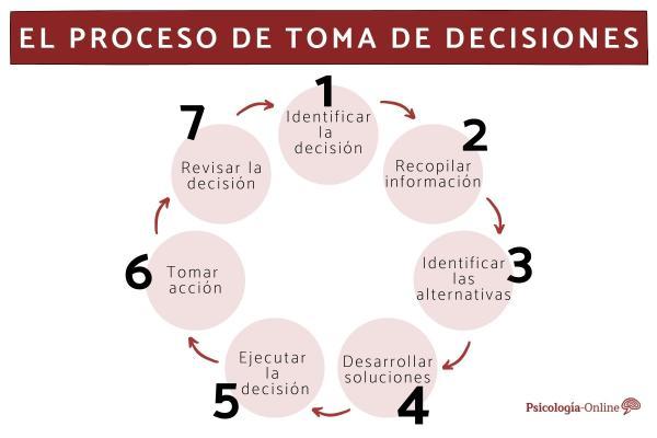 Los 7 pasos del proceso de toma de decisiones
