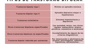 Tipos de bipolaridad: síntomas, causas y duración