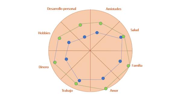 La rueda de la vida: qué es y para qué sirve - Cómo hacer la rueda de la vida