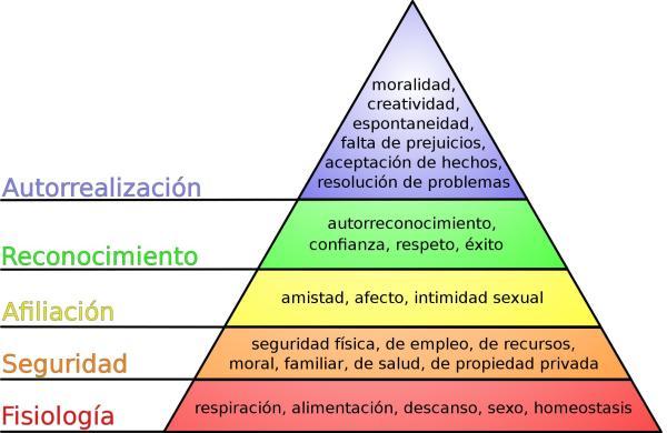 Pirámide de Maslow: ejemplos prácticos de cada nivel - Qué es la pirámide de Maslow