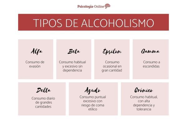 Tipos de alcoholismo