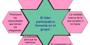 El modelo de liderazgo participativo: Vroom y Yetton