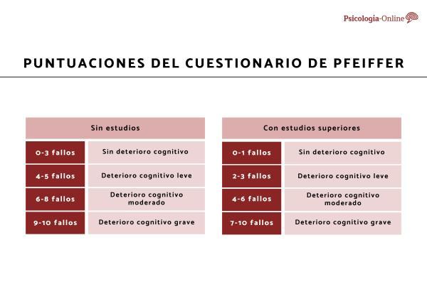 Escala de Pfeiffer: qué es, para qué sirve y cómo se interpreta - Cómo se evalua la escala de Pfeiffer
