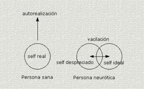 Teorías de Personalidad en Psicología: Karen Horney - Teoría del self