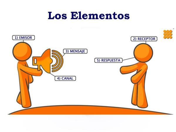 Técnicas para la comunicación eficaz - 6 elementos para una comunicación efectiva