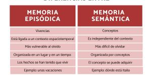 Diferencia entre memoria episódica y semántica