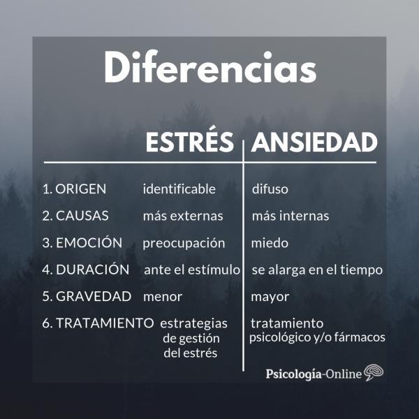 10 diferencias entre estrés y ansiedad -  Diferencias entre estrés y ansiedad: resumen