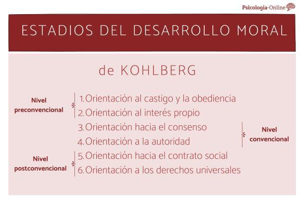 Estadios del desarrollo moral de Kohlberg