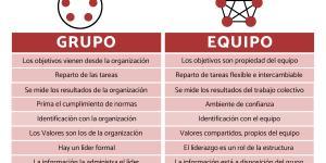Diferencias entre grupo y equipo de trabajo