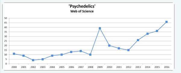 Investigación sobre las drogas psicodélicas