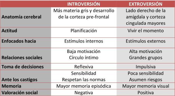 Diferencias entre introvertido y extrovertido - Diferencias entre introvertidos y extrovertidos