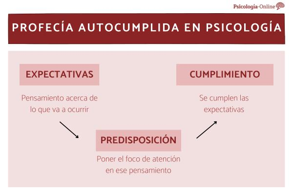 Qué es la profecía autocumplida en psicología