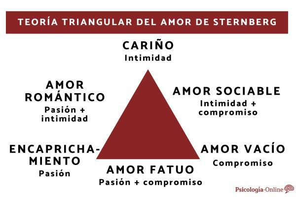 Las 7 etapas del amor y su duración - Premisas de la teoría triangular de Stemberg