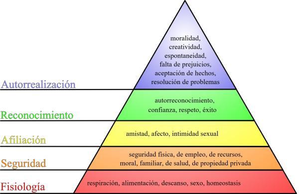 Teorías y técnicas del humanismo - Teoría humanista de Maslow