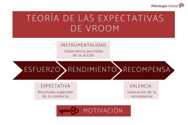 Teoría de las expectativas de Vroom: fórmula y ejemplos