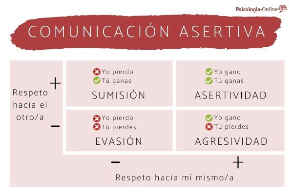 Qué es la asertividad y ejemplos - Consejos psicológicos para ser más asertivo/a