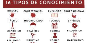 Tipos de conocimiento y sus características