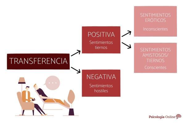 Qué es la transferencia en psicología: tipos y ejemplos - Tipos de transferencia en psicología
