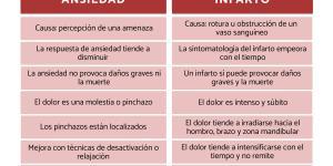 Diferencias entre ansiedad e infarto