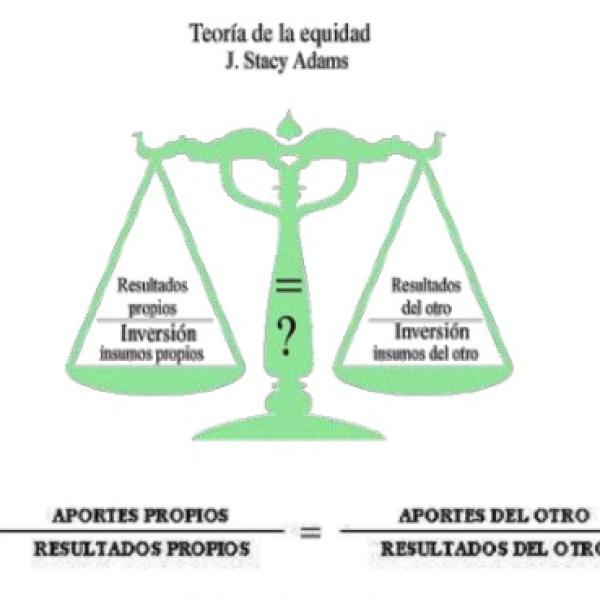 Teoría De La Equidad Y Del Refuerzo
