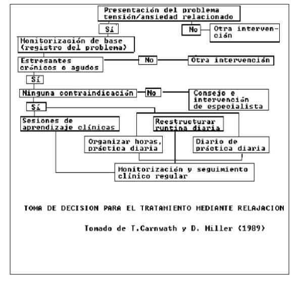 La Relajación Muscular Progresiva de Jacobson - Toma de decisiones en la aplicación de la relajación