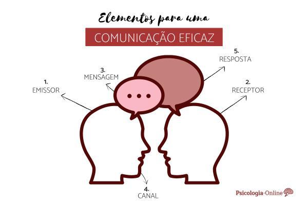 Técnicas para uma comunicação eficaz - 6 elementos para uma comunicação eficaz