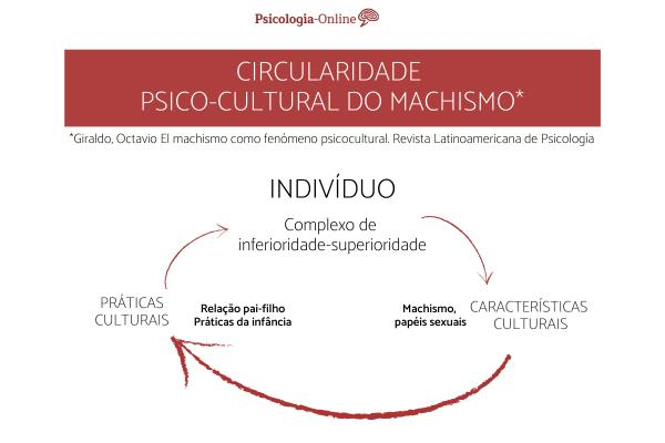 Cultura machista: o que é, definição e exemplos - Cultura do machismo sob o ponto de vista psicológico