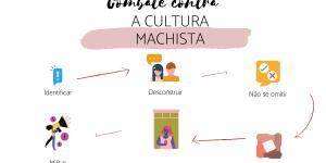 Cultura machista: o que é, definição e exemplos