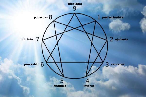 Os 9 tipos de personalidade do eneagrama - Eneagrama: 9 tipos de personalidade