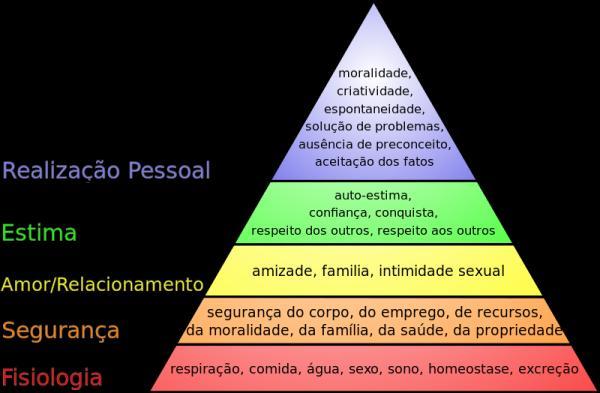 Pirâmide de Maslow: o que é e como funciona - Pirâmide das necessidades de Maslow: exemplos de cada nível
