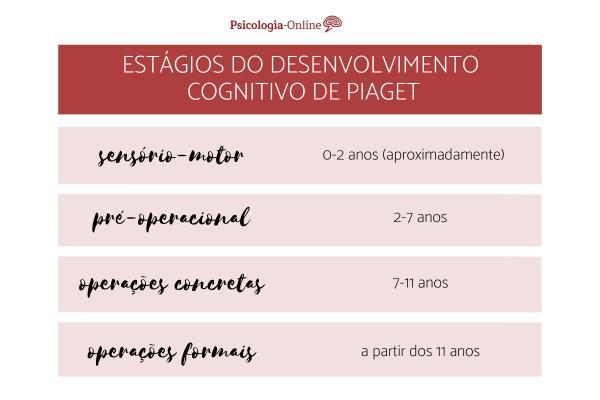 A teoria do desenvolvimento cognitivo de Piaget - Os estágios do desenvolvimento cognitivo de Piaget