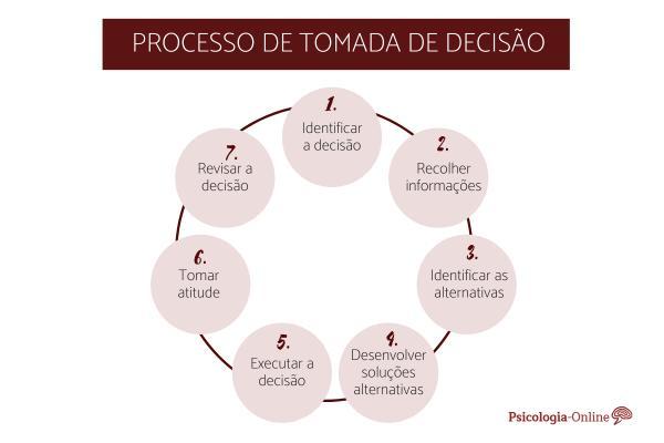 As 7 etapas do processo de tomada de decisão