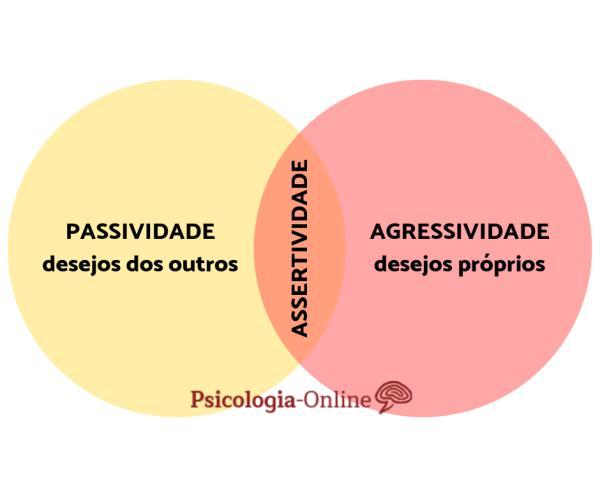 O que é assertividade e exemplos - O que é assertividade: exemplos e significado