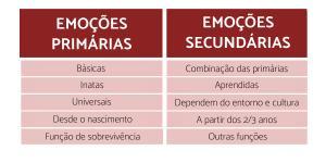 Qual é a diferença entre emoções primárias e secundárias?