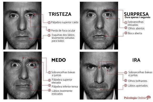 Expressões faciais e comunicação não verbal: características e definição